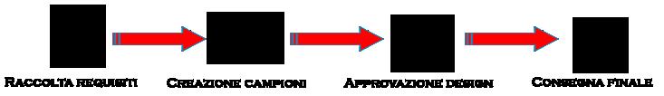 Malta Business - Agency Processo-realizzazione-design Logo design